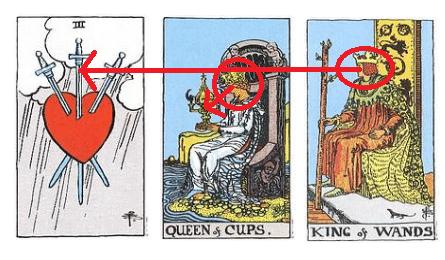 Lectura de Tarot resuelta con el método óptico